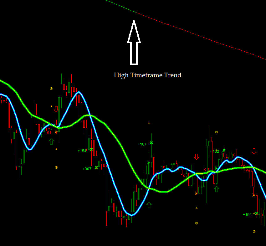 Backtest Professional Trend Forex Indicators Following High Timeframe Trend